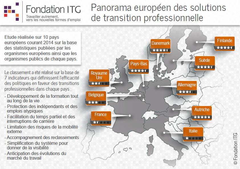 Reconversion Professionnelle - Infographie